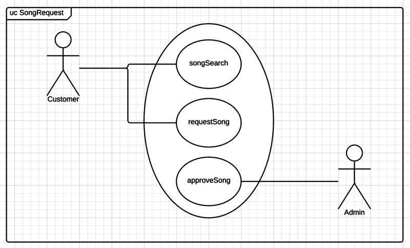 common uml components